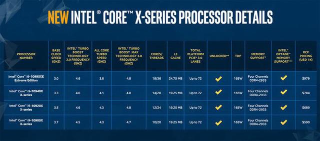 Intel ra mắt bộ vi xử lý Core X-series thế hệ thứ 10
